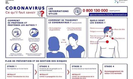 CONORAVIRUS -COVID 19. RAPPEL DES GESTES SIMPLES